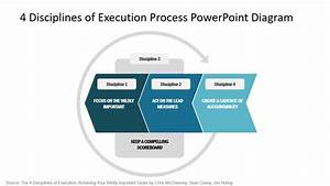 4 Disciplines Of Execution Process Powerpoint Diagram