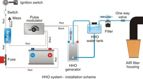 hho generator plans hho pwm plans hho generator vehicles hydrogen generator fuel cell cars