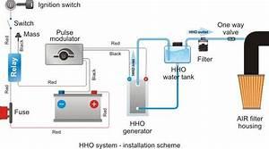 Hho Generator Plans Hho Pwm Plans