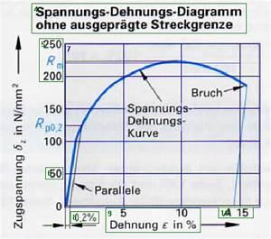 Dehngrenze Berechnen : lernkartei cad test 2 ~ Themetempest.com Abrechnung