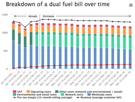 4 Bedroom House Utility Bill by Average Monthly Gas Bill For 4 Bedroom House