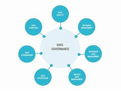 Governance Methodology Usability Integrity Security