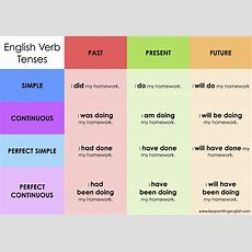 "Kse Academy On Twitter ""english Verb Tenses #english #tenses #verbs #learnenglish"