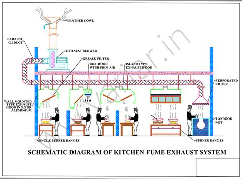 commercial industrial exhaust system  chennai variar