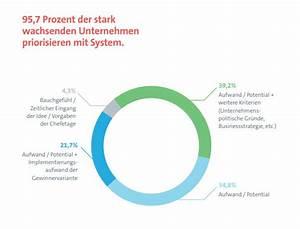 Wachstum Jungen Fördern : 6 ans tze f r conversion optimierung und digitales ~ Jslefanu.com Haus und Dekorationen