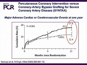Patients With Multivessel Coronary Artery Disease  How To