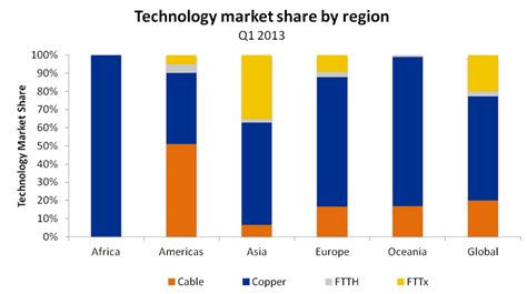 Copper Broadband Subscriber Numbers Drop Further In Q1