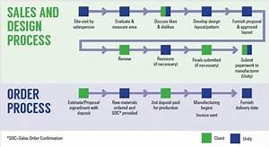 Unity U0026 39 S Manufacturing Flow Chart