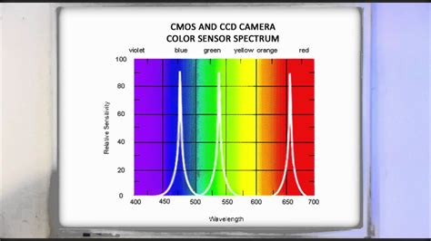 color rendering principles of lighting seminar 2 cri color