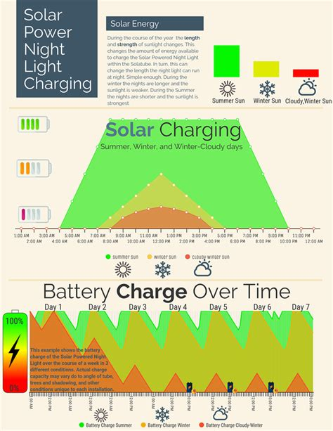 how it works solar powered light
