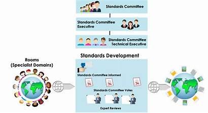 Standards Buildingsmart Organisation Committee International