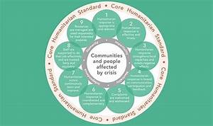 Core Humanitarian Standard On Quality And Accountability
