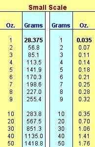 Cc To Ounces Conversion Chart Imperial Ounces To Grams Conversion Chart Weight