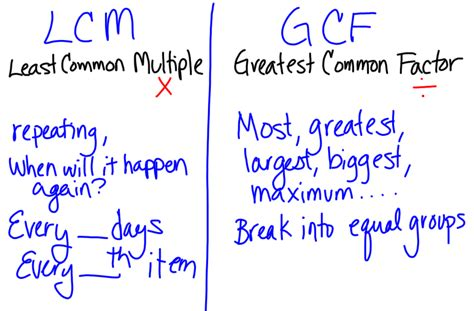 Miss Kahrimanis's Blog Lcm And Gcf Review