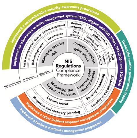 nis regulations compliance framework  solutions