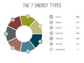 The 7 Types Of Energy by joziebee9