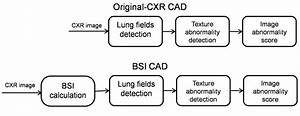 Flowchart Of Original And Bsi Cad System