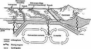 1 Mechanism Explaining Sea Floor Spreading Basics For