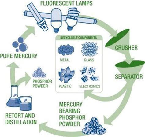 recycle cfls fluorescent with lightrecycle wa