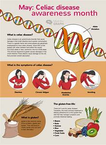 Celiac Disease  An Infographic To Understand