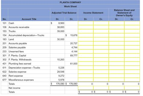 what is miscellaneous expenses in balance sheet solved the adjusted trial balance for planta company foll chegg