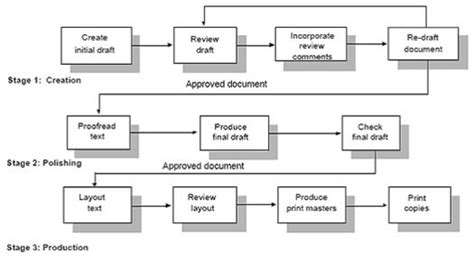 professional technical writing  documentation services