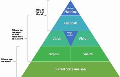 Organizational Effectiveness Leadership Development Culture Pyramid Uf