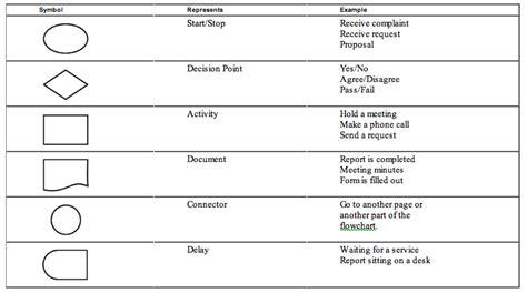10 Best Images Of Cheat Sheet Flow Chart Symbols Flowchart Penjualan Spare Part Flow Chart De Production For Grape Wine Penjelasan Retur Planning Departemen Produksi The Of Biscuit Pengertian Program