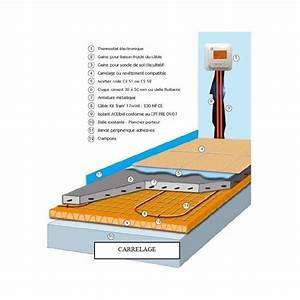 chauffage direct electrique rayonnant sol 17w ml pas de 18 With carrelage adhesif salle de bain avec kit led solaire