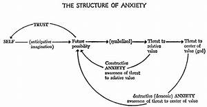 Diagram  U0026gt  U0026gt  The Structure Of Anxiety