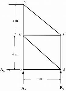 Solved  Determine The Horizontal Deflection At Joint E Of The T