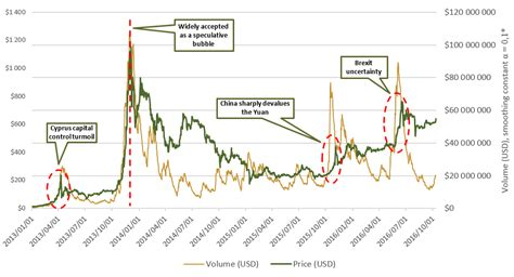 Bitcoin price chart from january 9, 2016 to january 9, 2017, with notations representing the second halving event on july 9, 2016, and the price peak 6 months after the halving. Bitcoin Price Graph History - Arbittmax