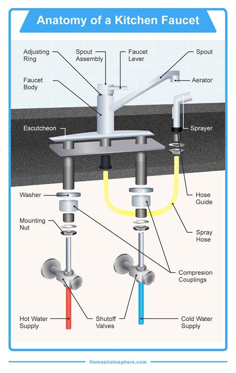 Kitchen Faucet Parts Diagram kitchen faucet parts diagram besto
