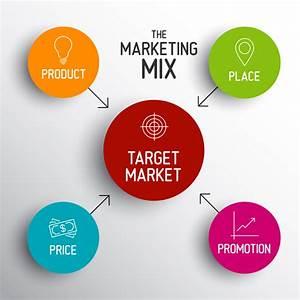 Moderni Marketing Mix