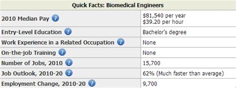 Biomedical Technician Salary by Biomedical Engineering Employment Outlook Http Www