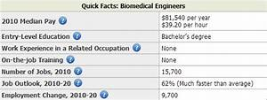 Biomedical Engineer Salary By State - Salary By State