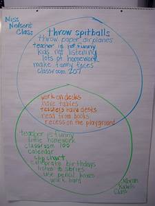 Oh  The Things Kinders Think   Thinking Maps
