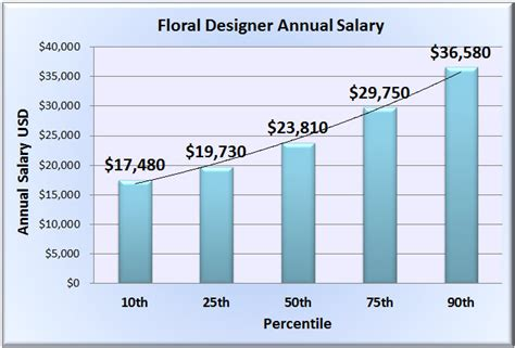floral designer salary wages in 50 u s states