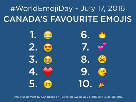 Twitter Canada Reveals The Nations Top 10 Emojis Media