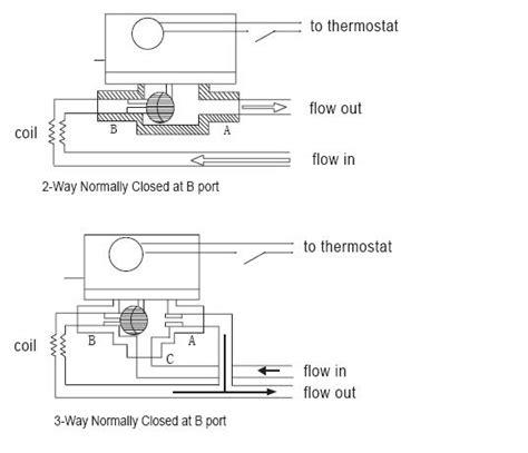 coil fan unit valve diagram installation motorized way heating water zone motorised pressure brass diverter central 6mpa low return spring