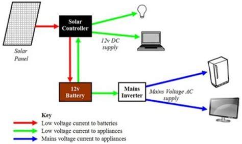 solar power diagram configuration for producing solar