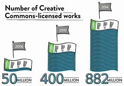 Commons Creative Cc Licensed Number Works License