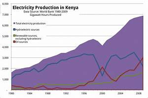 Energy in Kenya and the Potential for Renewables ...