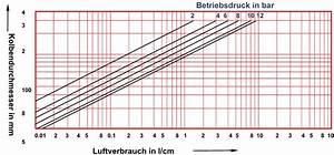 Durchmesser Berechnen Zylinder : pneumatik luftverbrauch zylinder ~ Themetempest.com Abrechnung