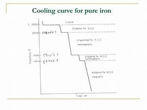 Iron carbide-Fe3C