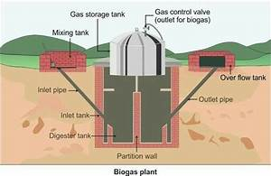 Explain The Working Of Biogas Plant And Also Draw Diagram