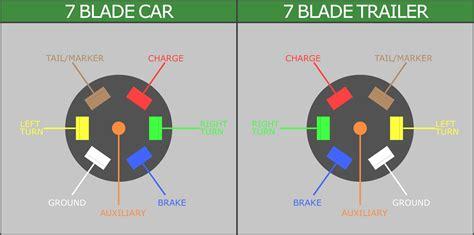 rv trailer wiring diagram to 7 way rv blade wiring