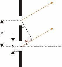 Wellenlänge Berechnen Doppelspalt : doppelspalt leifi physik ~ Themetempest.com Abrechnung