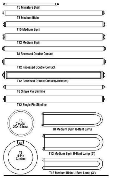 fluorescent bulb size chart light bulb circular