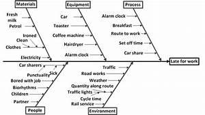 Pc Resource Fishbone Diagram  U2014 Lothian Quality